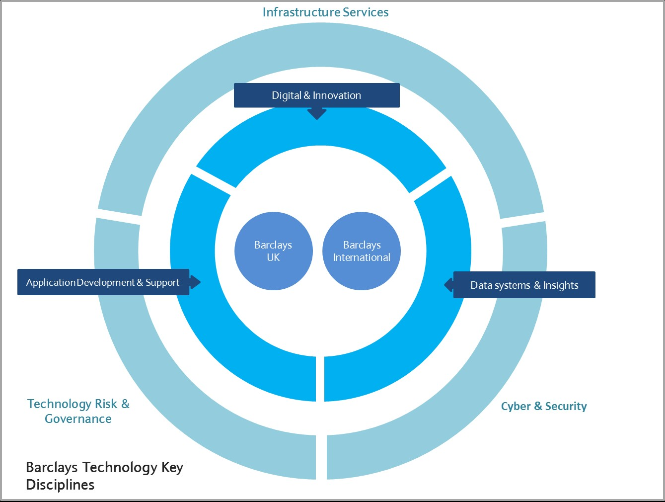 Barclays technology structure