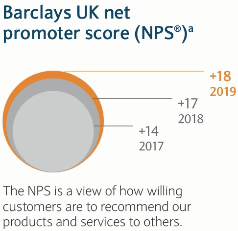 Barclays UK Promoter Score