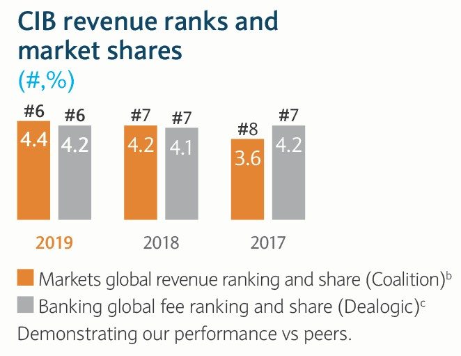 Revenue Ranks and market share