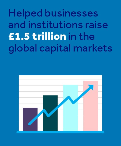 Helped raise £1.5trillion in the global capital markets