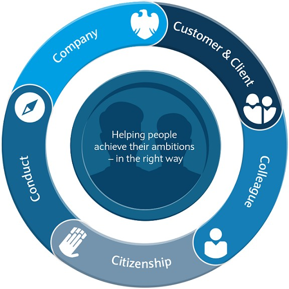 Barclays 5cs Customer Client colleague citizenship conduct company