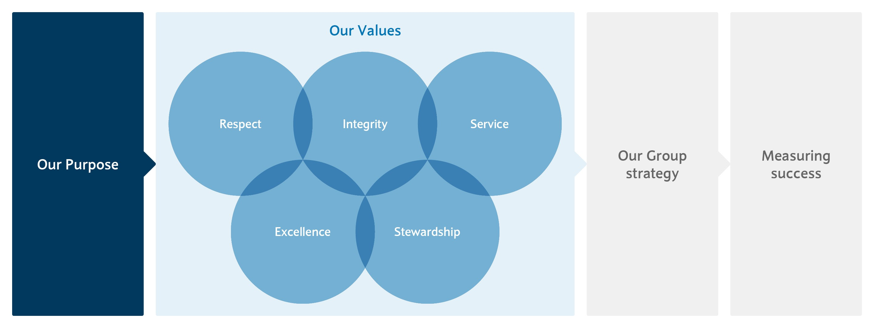 Barclays Purpose, Values and Group Strategy