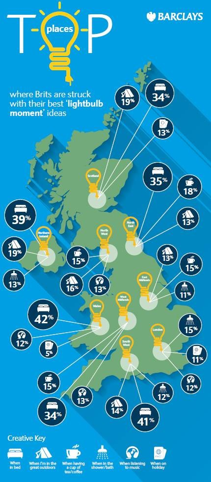 Top lightbulb moment places UK