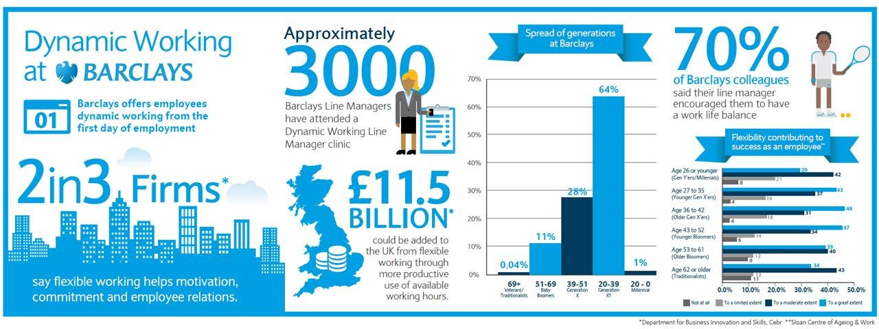 Dynamic working at Barclays infographic