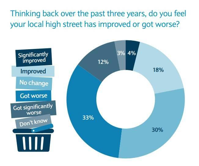 High street opinion poll graph