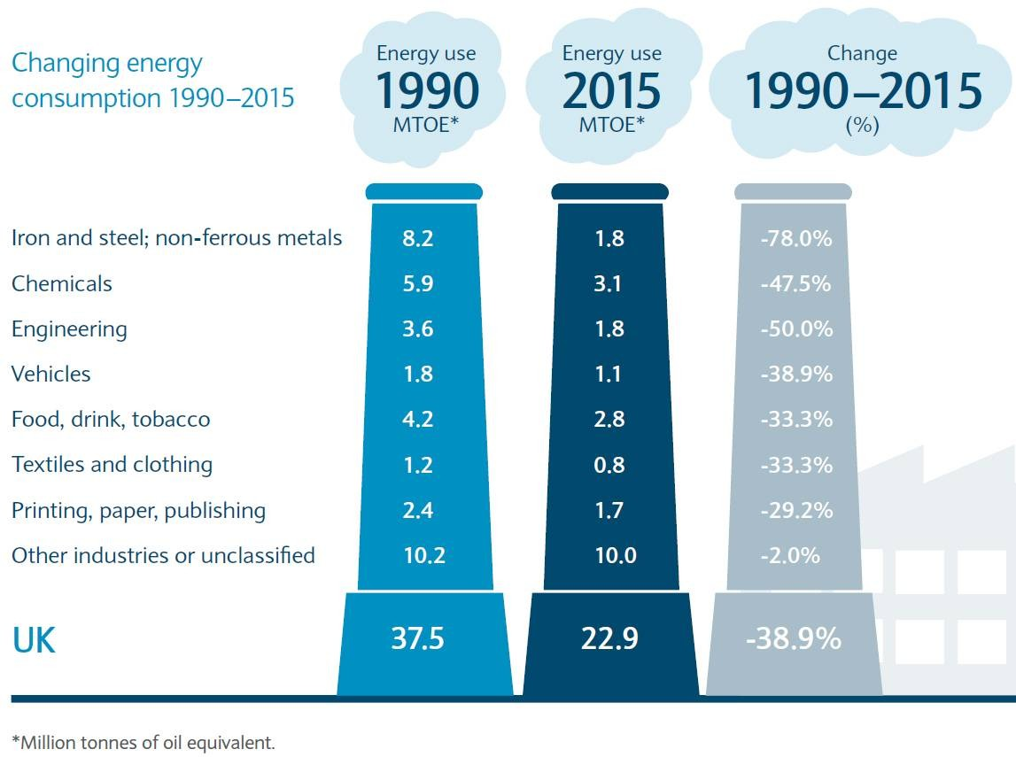Energy consumption comparison between 1990 and 2015