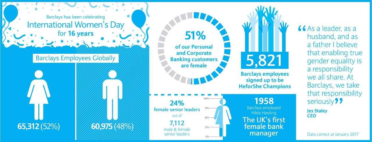 Barclays has been celebrating International Women's Day for 16 years
