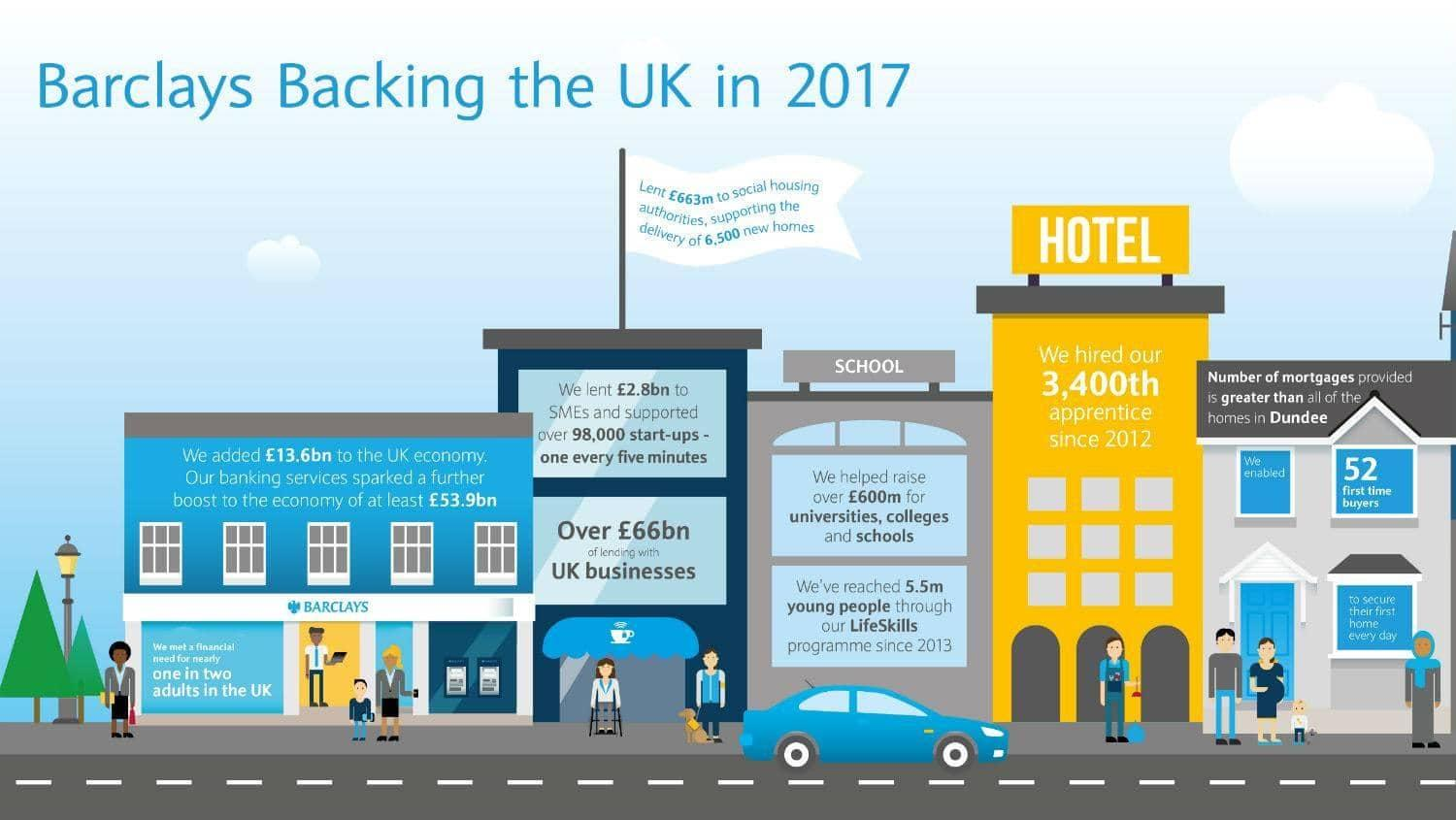 Barclays Backing the UK 2017 inforgraphic
