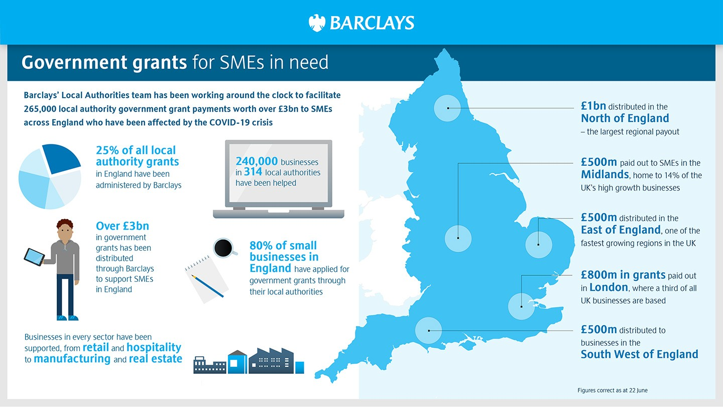 Infographic showing how Barclays has been distributing local authority grants to SMEs