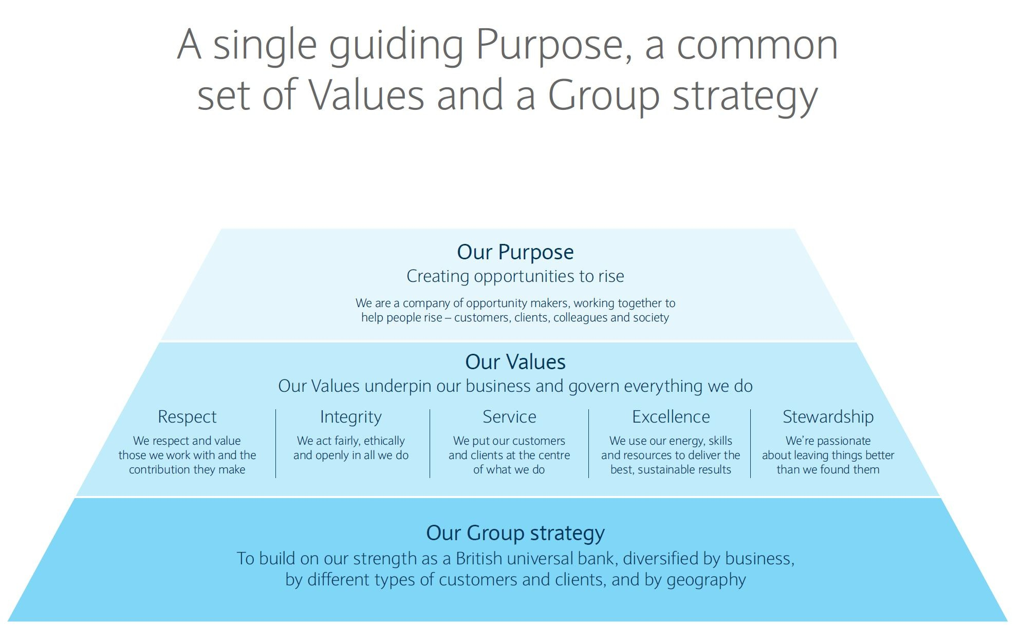 Barclays Quotes: How Do You Put Integrity Into Practice In Both Your