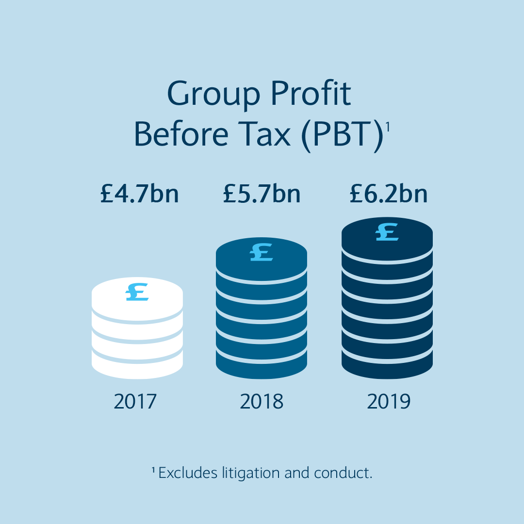 Group profit before tax