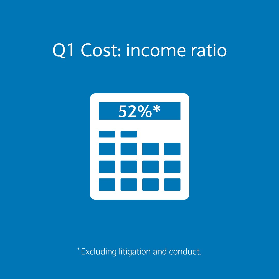cost income ratio