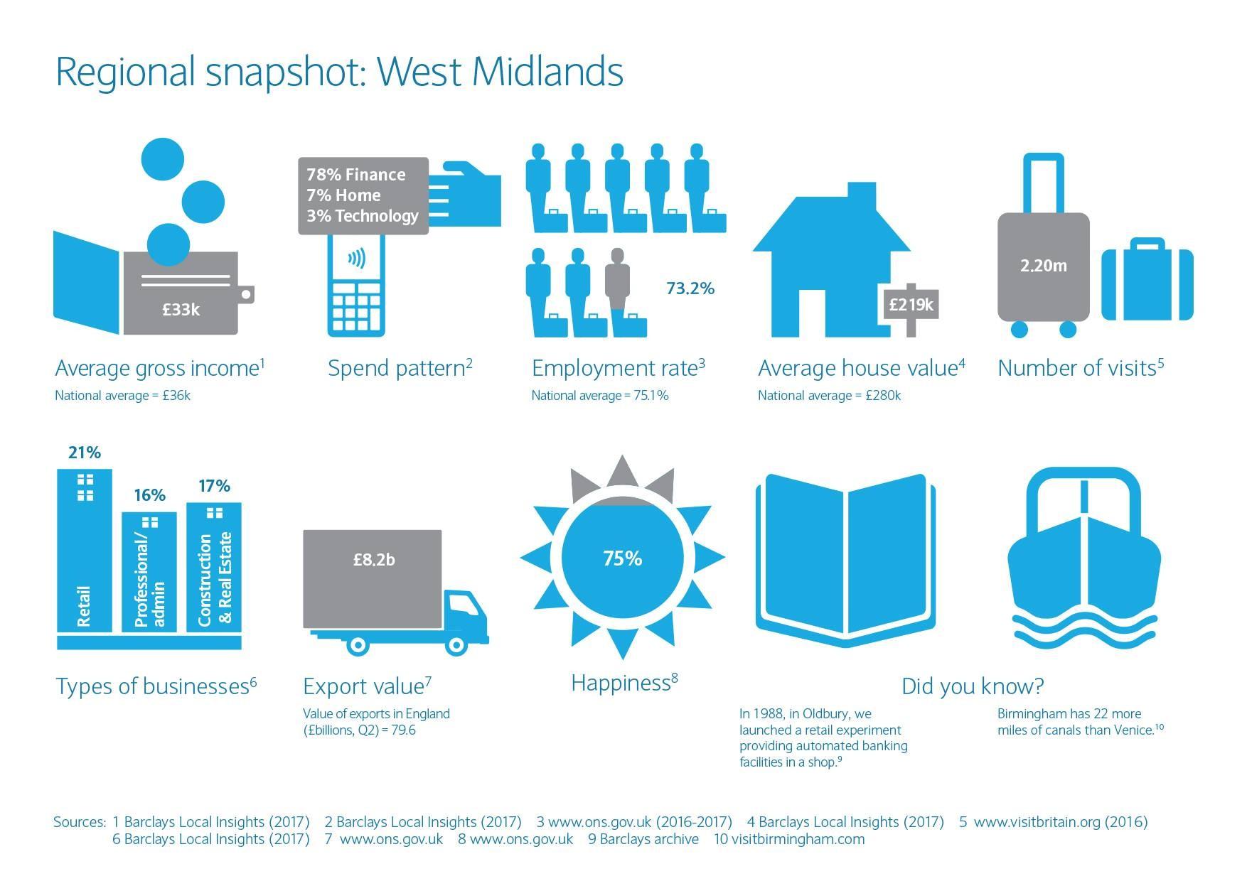 West Midlands regional snapshot