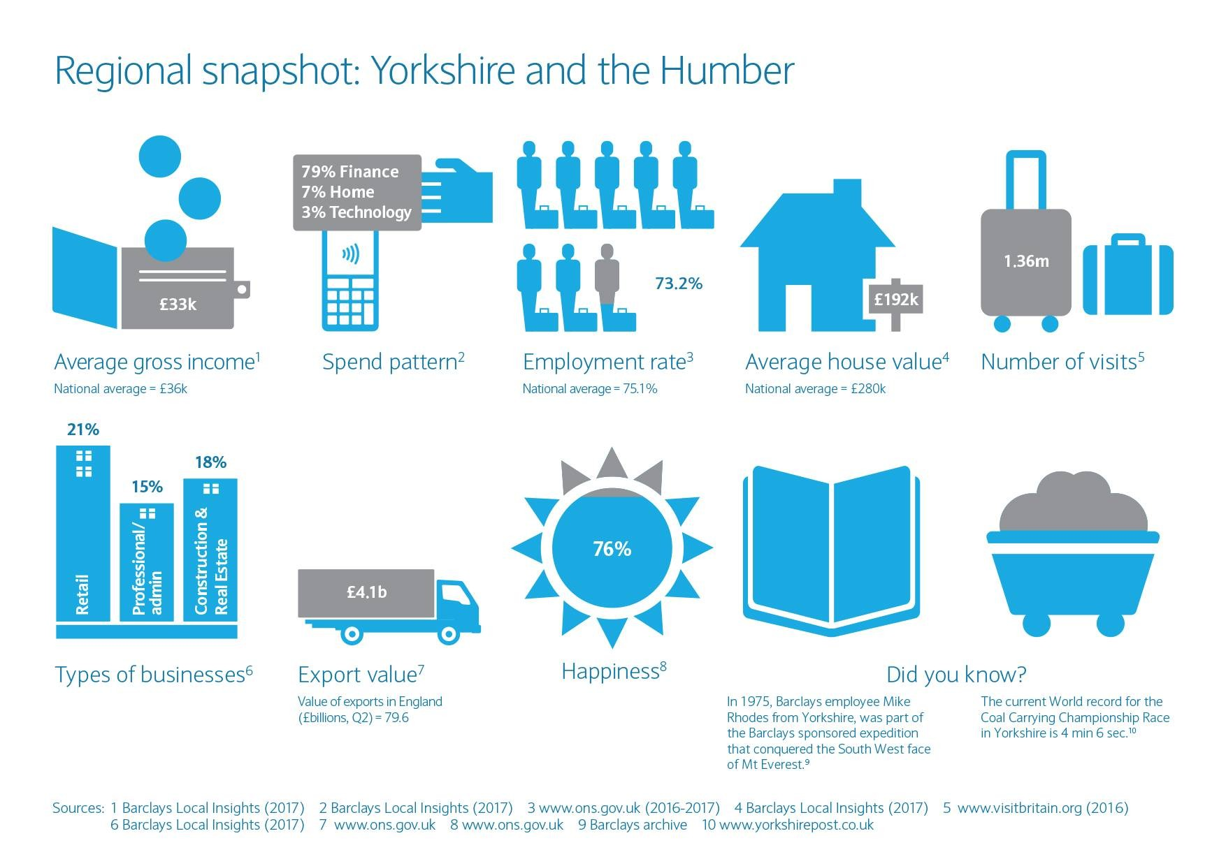 Yorkshire and the Humber regional snapshot