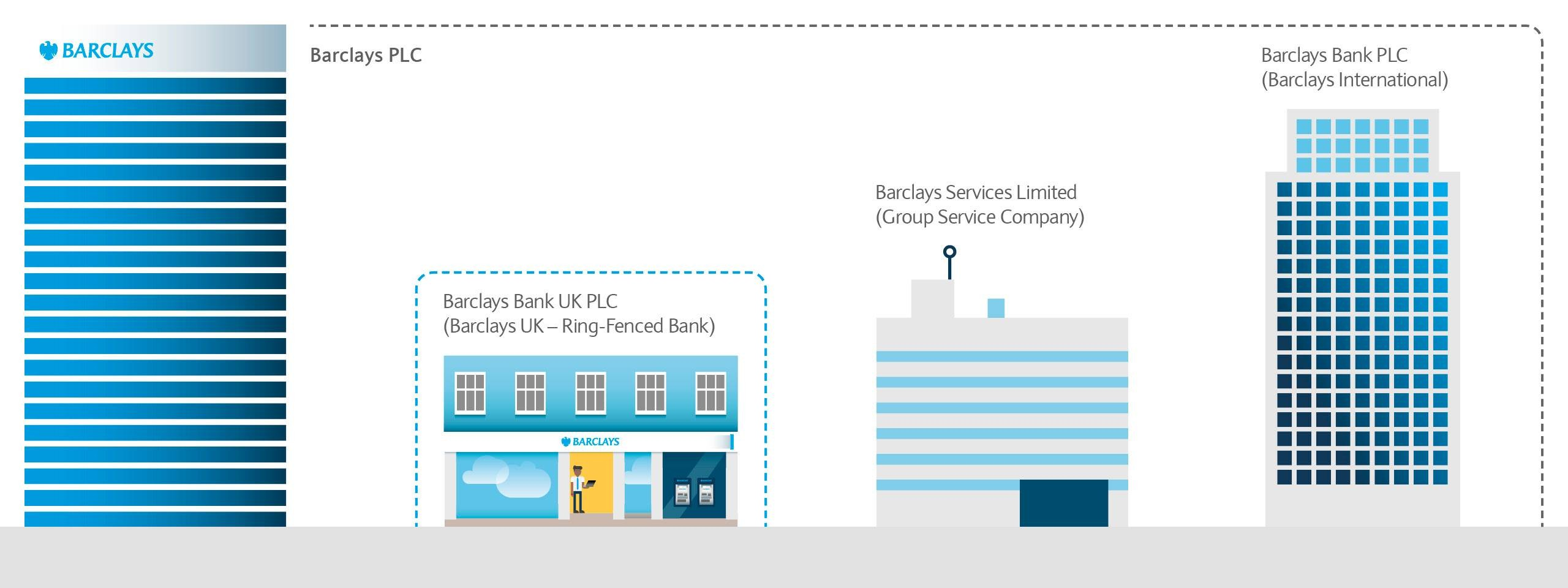 Barclays Group Structure and Leadership | Barclays